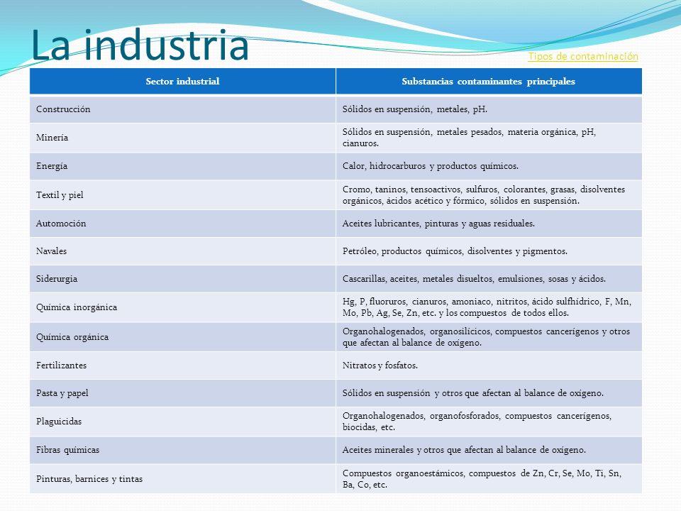 La industria Tipos de contaminación Tipos de contaminación Sector industrialSubstancias contaminantes principales ConstrucciónSólidos en suspensión, m