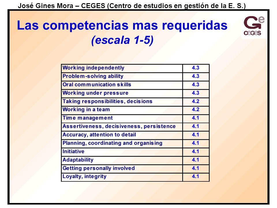 José Gines Mora – CEGES (Centro de estudios en gestión de la E. S.)