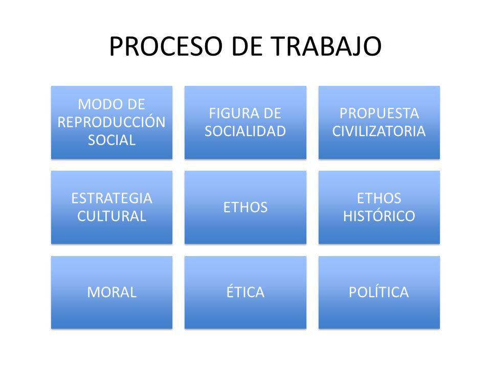 PROCESO DE TRABAJO MODO DE REPRODUCCIÓN SOCIAL FIGURA DE SOCIALIDAD PROPUESTA CIVILIZATORIA ESTRATEGIA CULTURAL ETHOS ETHOS HISTÓRICO MORALÉTICAPOLÍTICA