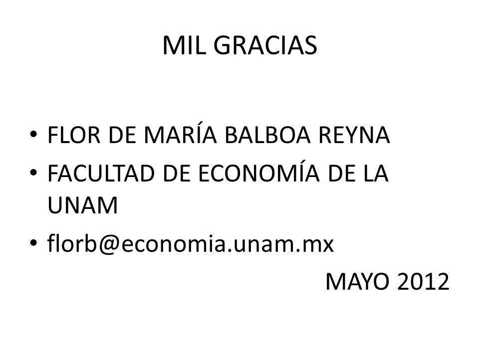 MIL GRACIAS FLOR DE MARÍA BALBOA REYNA FACULTAD DE ECONOMÍA DE LA UNAM florb@economia.unam.mx MAYO 2012