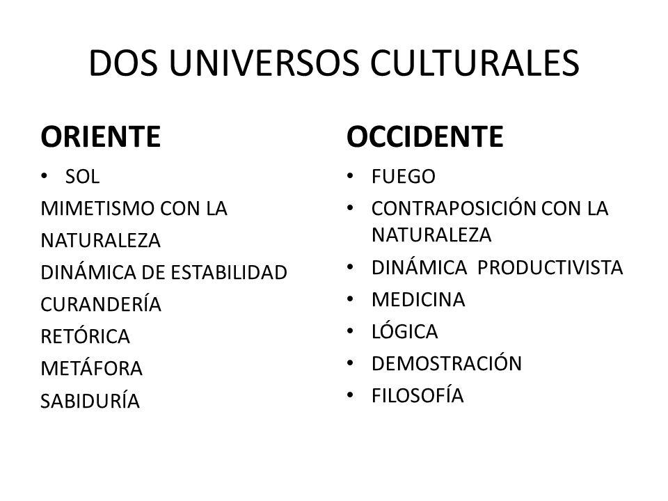 DOS UNIVERSOS CULTURALES ORIENTE SOL MIMETISMO CON LA NATURALEZA DINÁMICA DE ESTABILIDAD CURANDERÍA RETÓRICA METÁFORA SABIDURÍA OCCIDENTE FUEGO CONTRAPOSICIÓN CON LA NATURALEZA DINÁMICA PRODUCTIVISTA MEDICINA LÓGICA DEMOSTRACIÓN FILOSOFÍA