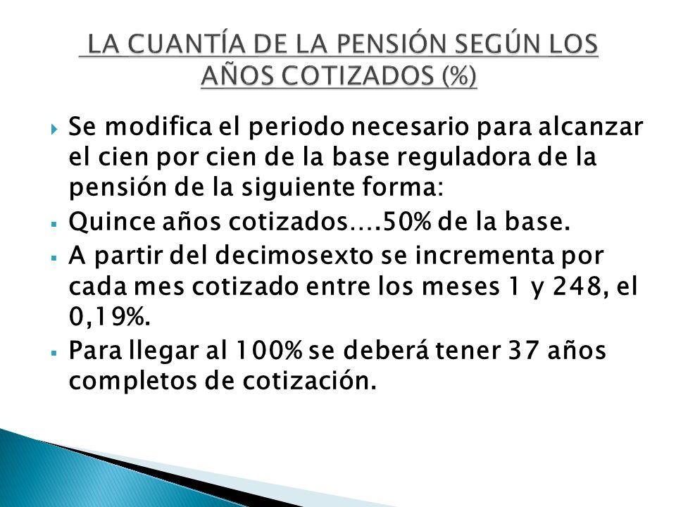 Se modifica el periodo necesario para alcanzar el cien por cien de la base reguladora de la pensión de la siguiente forma: Quince años cotizados….50%