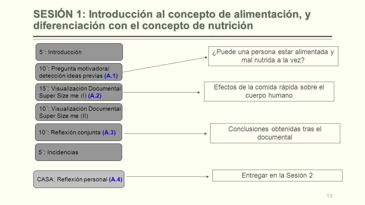 SESIÓN 1: Introducción al concepto de alimentación, y diferenciación con el concepto de nutrición 5´: Introducción 10´: Pregunta motivadora/ detección ideas previas (A.1) 15´: Visualización Documental Super Size me (I) (A.2) 10´: Visualización Documental Super Size me (II) 10´: Reflexión conjunta (A.3) 5´: Incidencias ¿Puede una persona estar alimentada y mal nutrida a la vez.
