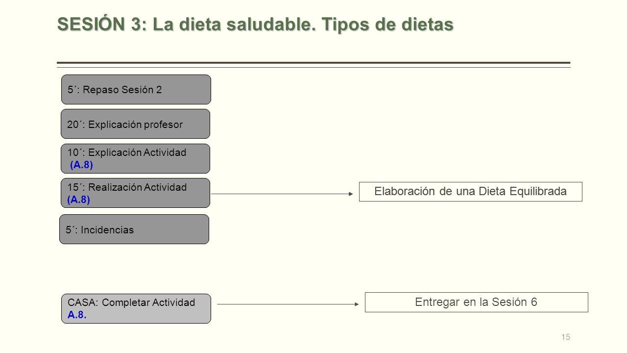 SESIÓN 3: La dieta saludable. Tipos de dietas 5´: Repaso Sesión 2 20´: Explicación profesor 10´: Explicación Actividad (A.8) 15´: Realización Activida