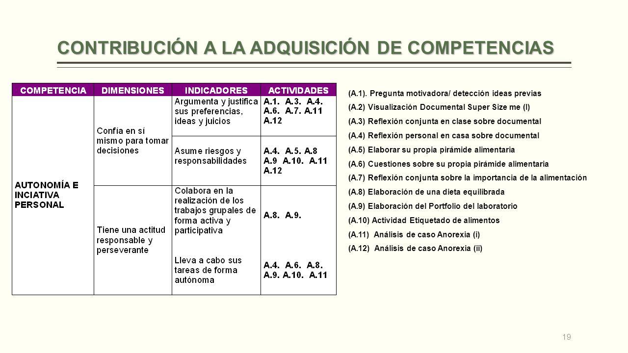 CONTRIBUCIÓN A LA ADQUISICIÓN DE COMPETENCIAS (A.1). Pregunta motivadora/ detección ideas previas (A.2) Visualización Documental Super Size me (I) (A.