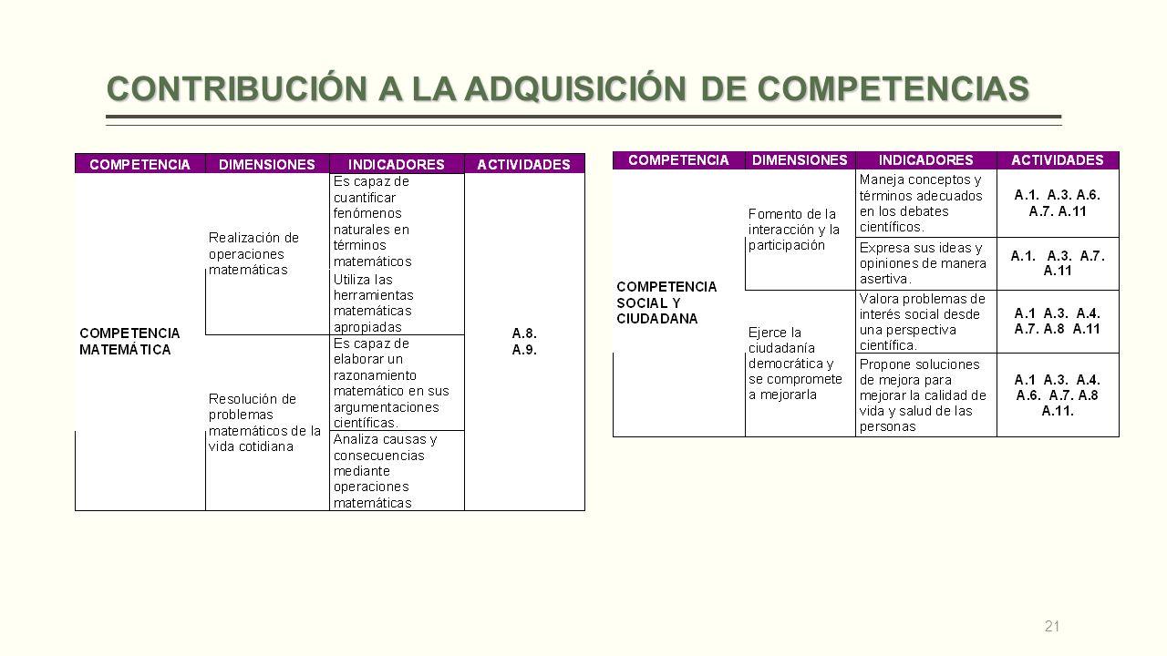 CONTRIBUCIÓN A LA ADQUISICIÓN DE COMPETENCIAS 21