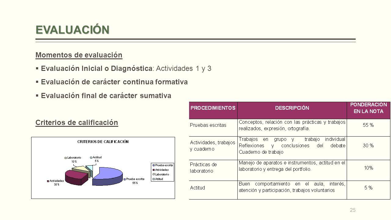 EVALUACIÓN Momentos de evaluación Evaluación Inicial o Diagnóstica: Actividades 1 y 3 Evaluación de carácter continua formativa Evaluación final de carácter sumativa Criterios de calificación 25