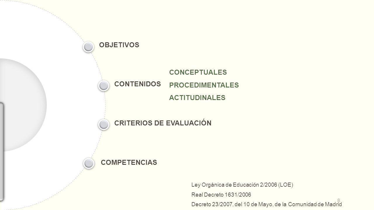 OBJETIVOS CONTENIDOS CRITERIOS DE EVALUACIÓN COMPETENCIAS CONCEPTUALES PROCEDIMENTALES ACTITUDINALES Ley Orgánica de Educación 2/2006 (LOE) Real Decreto 1631/2006 Decreto 23/2007, del 10 de Mayo, de la Comunidad de Madrid 8