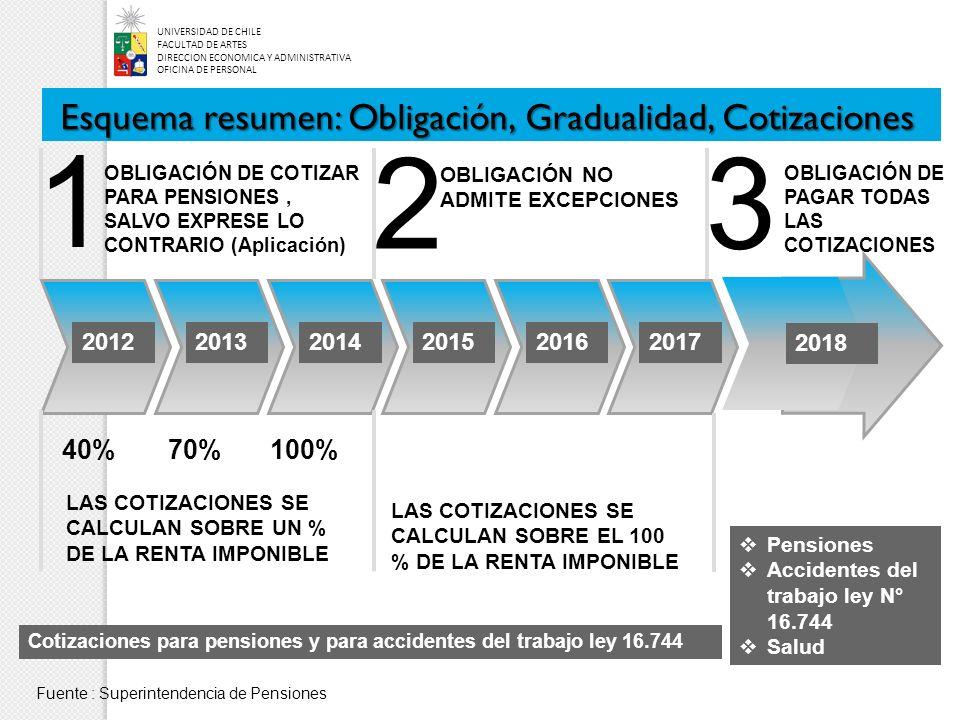 Esquema resumen: Obligación, Gradualidad, Cotizaciones 201220132014201520162017 2018 1 23 OBLIGACIÓN DE COTIZAR PARA PENSIONES, SALVO EXPRESE LO CONTRARIO (Aplicación) LAS COTIZACIONES SE CALCULAN SOBRE UN % DE LA RENTA IMPONIBLE 40%70%100% OBLIGACIÓN NO ADMITE EXCEPCIONES LAS COTIZACIONES SE CALCULAN SOBRE EL 100 % DE LA RENTA IMPONIBLE Cotizaciones para pensiones y para accidentes del trabajo ley 16.744 Pensiones Accidentes del trabajo ley N° 16.744 Salud OBLIGACIÓN DE PAGAR TODAS LAS COTIZACIONES UNIVERSIDAD DE CHILE FACULTAD DE ARTES DIRECCION ECONOMICA Y ADMINISTRATIVA OFICINA DE PERSONAL Fuente : Superintendencia de Pensiones