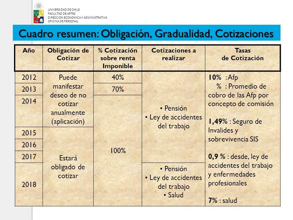 AñoObligación de Cotizar % Cotización sobre renta Imponible Cotizaciones a realizar Tasas de Cotización 2012Puede manifestar deseo de no cotizar anual