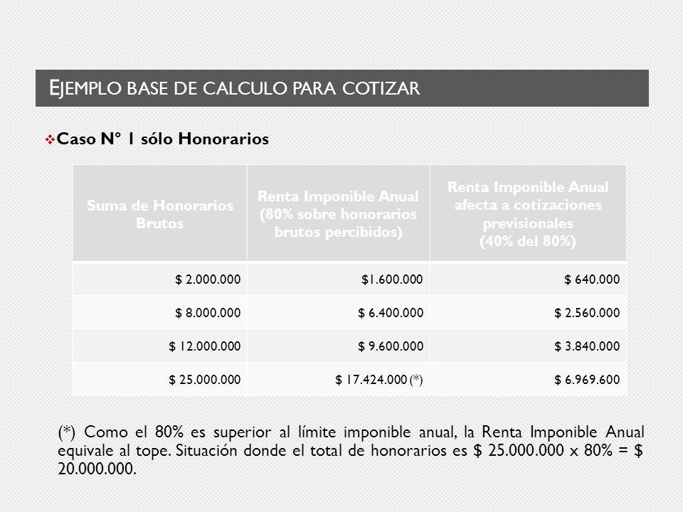 E JEMPLO BASE DE CALCULO PARA COTIZAR Caso N° 1 sólo Honorarios (*) Como el 80% es superior al límite imponible anual, la Renta Imponible Anual equivale al tope.