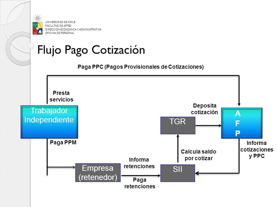 UNIVERSIDAD DE CHILE FACULTAD DE ARTES DIRECCION ECONOMICA Y ADMINISTRATIVA OFICINA DE PERSONAL Flujo Pago Cotización Trabajador Independiente Empresa