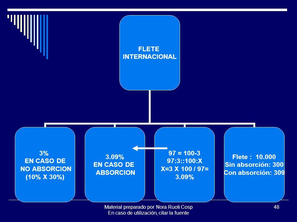 Material preparado por Nora Ruoti Cosp En caso de utilización, citar la fuente 48 FLETE INTERNACIONAL 3% EN CASO DE NO ABSORCION (10% X 30%) 3.09% EN CASO DE ABSORCION 97 = 100-3 97:3::100:X X=3 X 100 / 97= 3.09% Flete : 10.000 Sin absorción: 300 Con absorción: 309