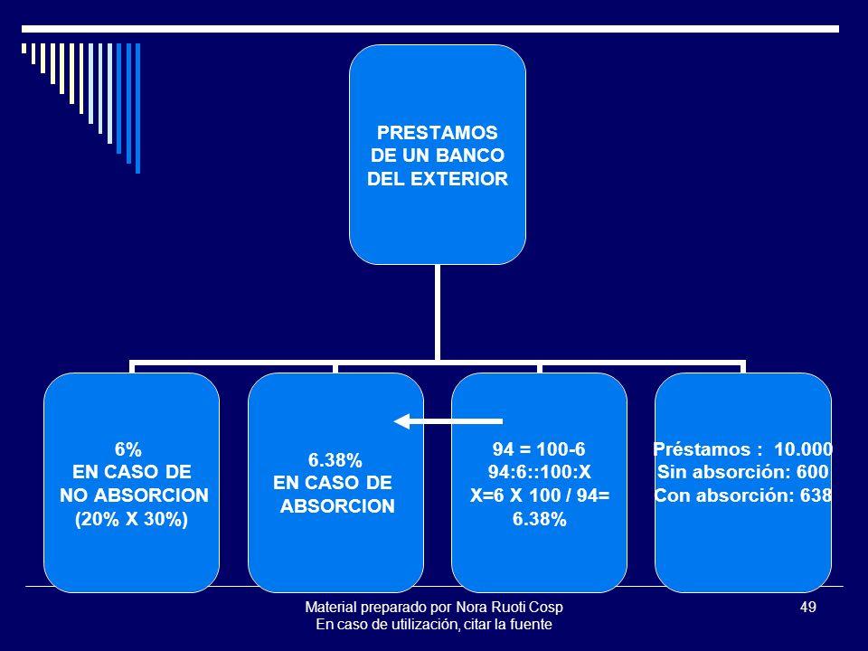 Material preparado por Nora Ruoti Cosp En caso de utilización, citar la fuente 49 PRESTAMOS DE UN BANCO DEL EXTERIOR 6% EN CASO DE NO ABSORCION (20% X 30%) 6.38% EN CASO DE ABSORCION 94 = 100-6 94:6::100:X X=6 X 100 / 94= 6.38% Préstamos : 10.000 Sin absorción: 600 Con absorción: 638