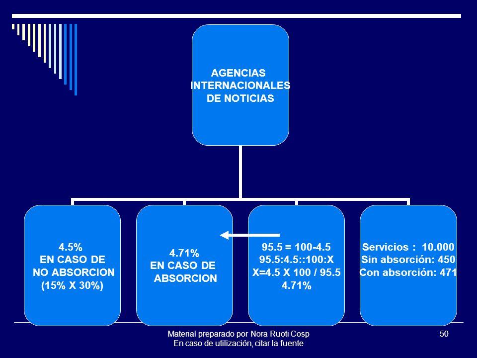 Material preparado por Nora Ruoti Cosp En caso de utilización, citar la fuente 50 AGENCIAS INTERNACIONALES DE NOTICIAS 4.5% EN CASO DE NO ABSORCION (15% X 30%) 4.71% EN CASO DE ABSORCION 95.5 = 100-4.5 95.5:4.5::100:X X=4.5 X 100 / 95.5 4.71% Servicios : 10.000 Sin absorción: 450 Con absorción: 471