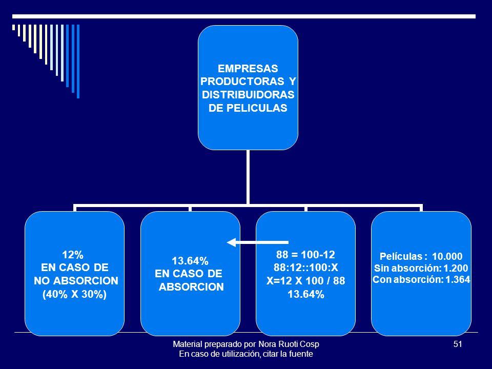 Material preparado por Nora Ruoti Cosp En caso de utilización, citar la fuente 51 EMPRESAS PRODUCTORAS Y DISTRIBUIDORAS DE PELICULAS 12% EN CASO DE NO ABSORCION (40% X 30%) 13.64% EN CASO DE ABSORCION 88 = 100-12 88:12::100:X X=12 X 100 / 88 13.64% Películas : 10.000 Sin absorción: 1.200 Con absorción: 1.364