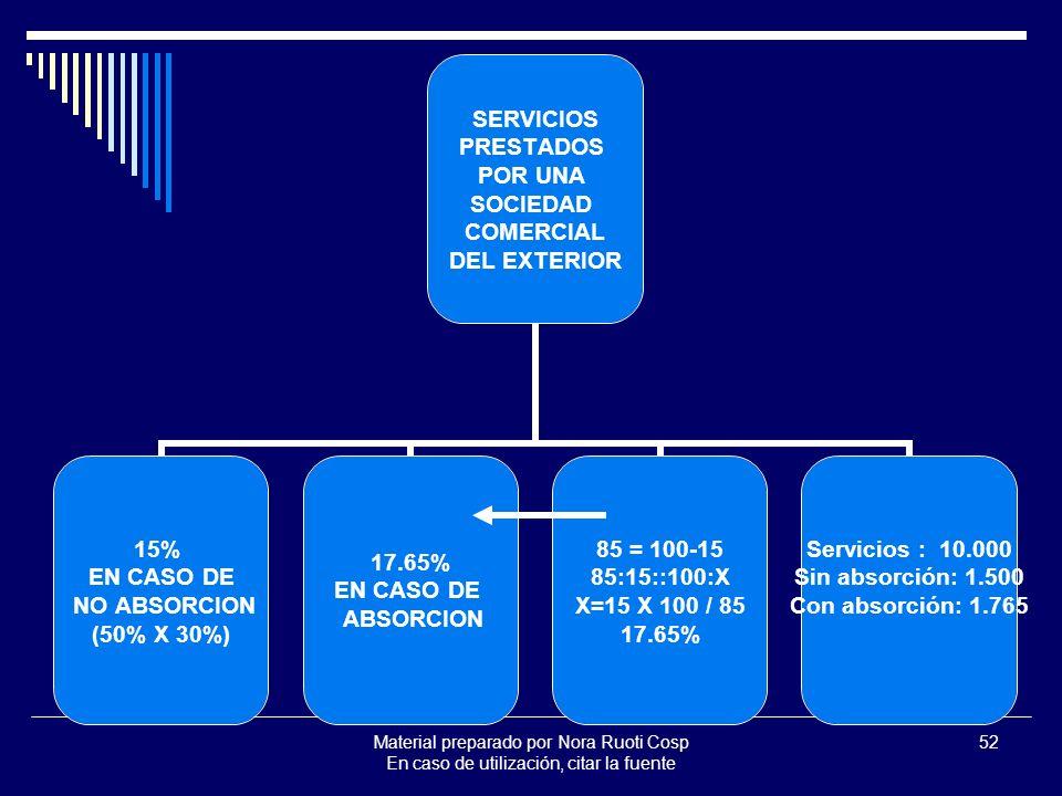 Material preparado por Nora Ruoti Cosp En caso de utilización, citar la fuente 52 SERVICIOS PRESTADOS POR UNA SOCIEDAD COMERCIAL DEL EXTERIOR 15% EN CASO DE NO ABSORCION (50% X 30%) 17.65% EN CASO DE ABSORCION 85 = 100-15 85:15::100:X X=15 X 100 / 85 17.65% Servicios : 10.000 Sin absorción: 1.500 Con absorción: 1.765