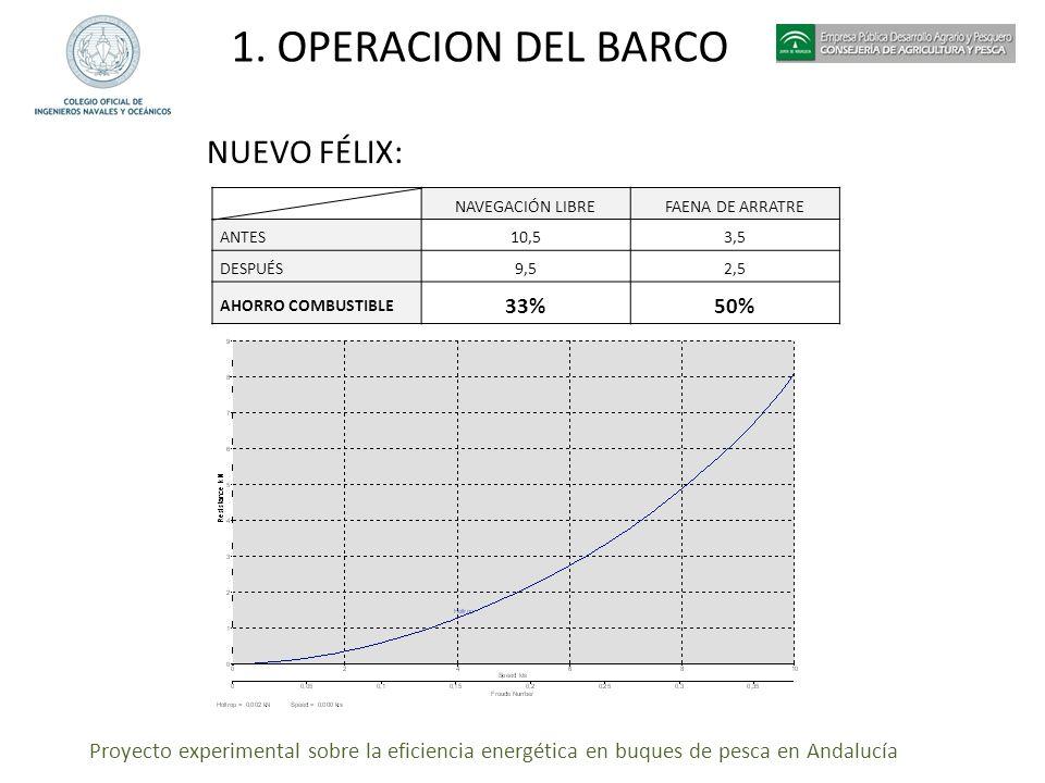 Proyecto experimental sobre la eficiencia energética en buques de pesca en Andalucía 1. OPERACION DEL BARCO NUEVO FÉLIX: NAVEGACIÓN LIBREFAENA DE ARRA