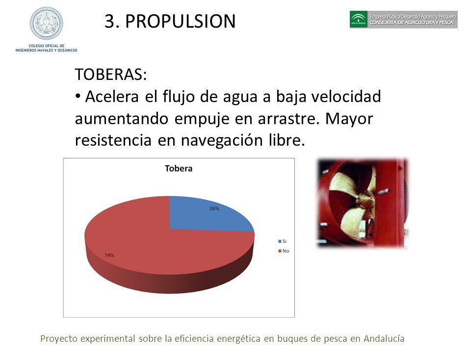 Proyecto experimental sobre la eficiencia energética en buques de pesca en Andalucía 3. PROPULSION TOBERAS: Acelera el flujo de agua a baja velocidad
