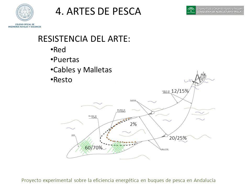Proyecto experimental sobre la eficiencia energética en buques de pesca en Andalucía 4. ARTES DE PESCA RESISTENCIA DEL ARTE: Red Puertas Cables y Mall