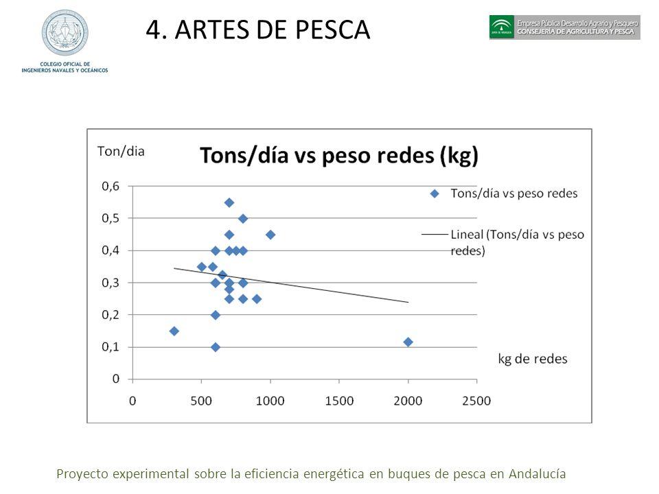 Proyecto experimental sobre la eficiencia energética en buques de pesca en Andalucía 4. ARTES DE PESCA