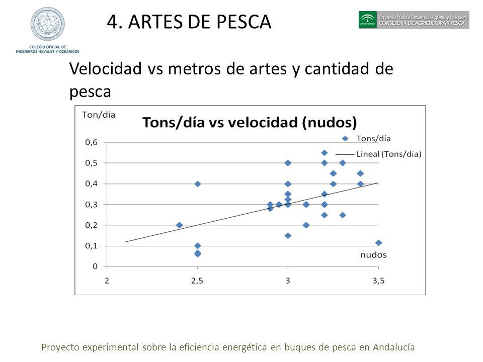 Proyecto experimental sobre la eficiencia energética en buques de pesca en Andalucía 4. ARTES DE PESCA Velocidad vs metros de artes y cantidad de pesc