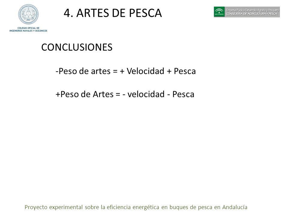 Proyecto experimental sobre la eficiencia energética en buques de pesca en Andalucía 4. ARTES DE PESCA CONCLUSIONES -Peso de artes = + Velocidad + Pes