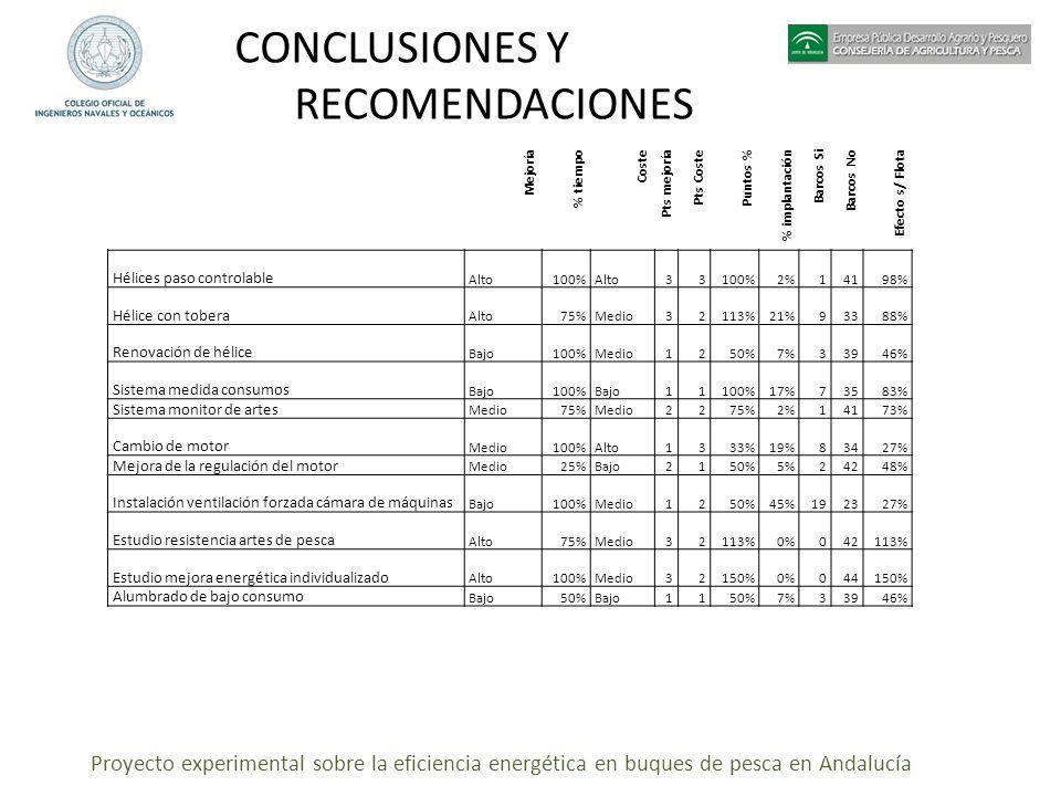 Proyecto experimental sobre la eficiencia energética en buques de pesca en Andalucía CONCLUSIONES Y RECOMENDACIONES Mejoría % tiempo Coste Pts mejoría