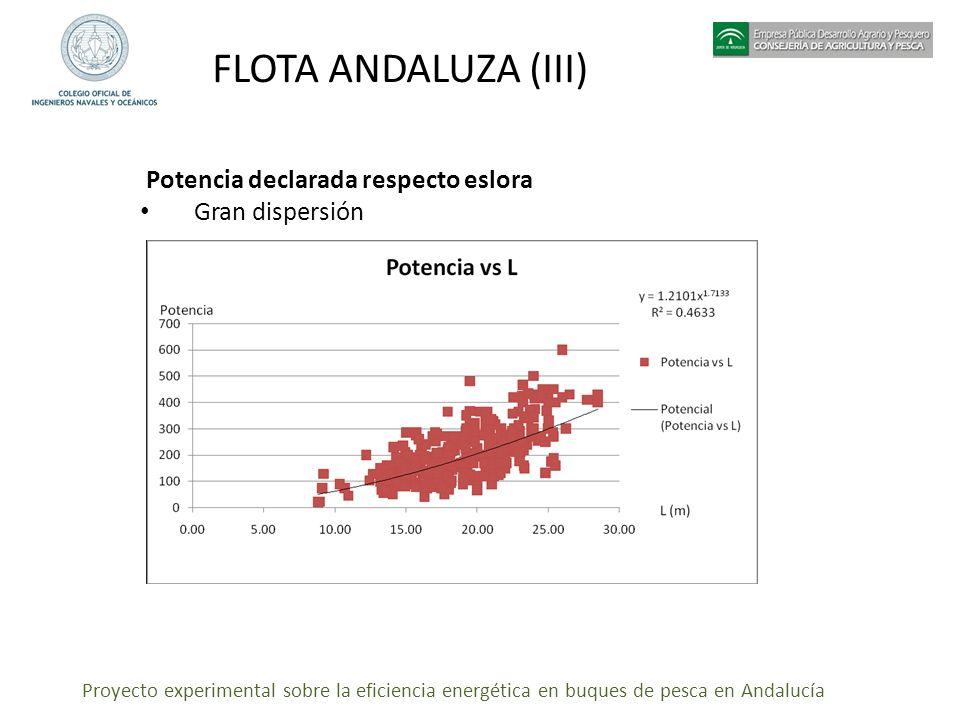 Proyecto experimental sobre la eficiencia energética en buques de pesca en Andalucía FLOTA ANDALUZA (III) Potencia declarada respecto eslora Gran disp