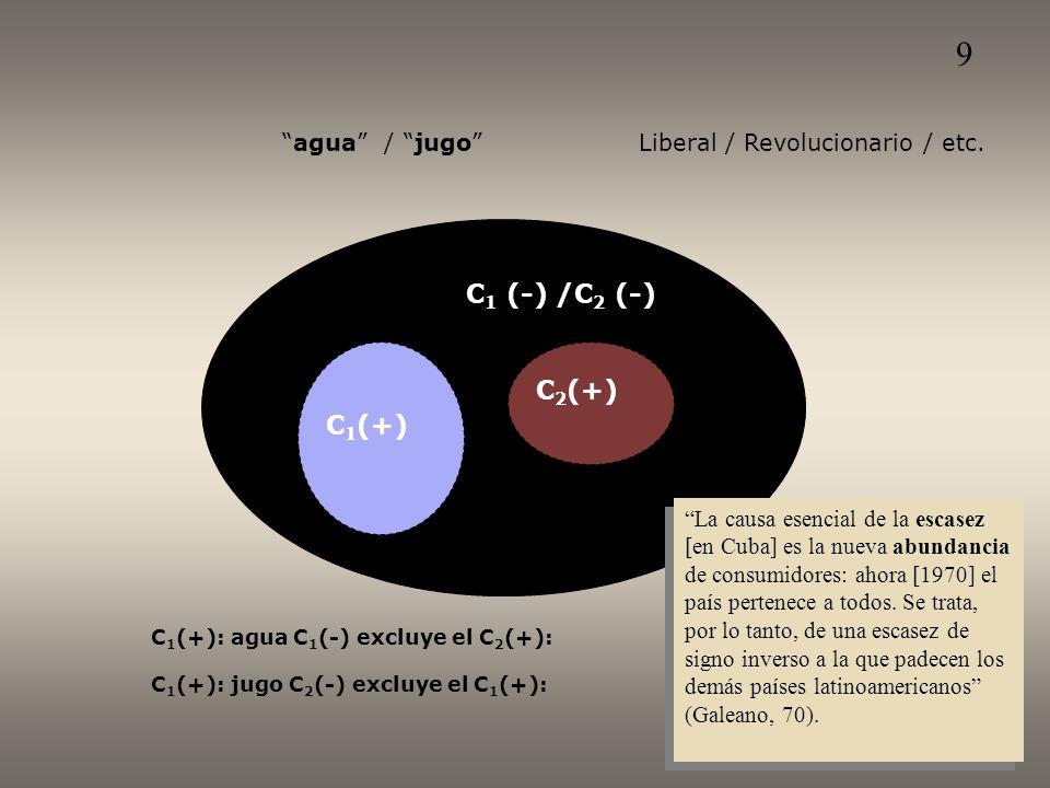 C 1 (-) /C 2 (-) C 1 (+) C 2 (+) C 1 (+): agua C 1 (-) excluye el C 2 (+): C 1 (+): jugo C 2 (-) excluye el C 1 (+): agua / jugo Liberal / Revolucionario / etc.