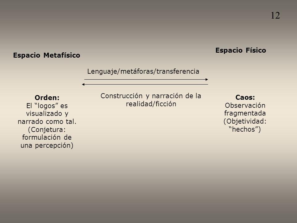 Espacio Metafísico Lenguaje/metáforas/transferencia Espacio Físico Construcción y narración de la realidad/ficción Orden: El logos es visualizado y narrado como tal.