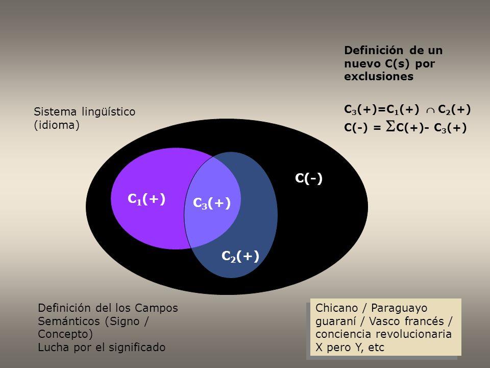 Sistema lingüístico (idioma) C 1 (+) C 2 (+) C 3 (+) C(-) Definición del los Campos Semánticos (Signo / Concepto) Lucha por el significado Definición de un nuevo C(s) por exclusiones C 3 (+)=C 1 (+) C 2 (+) C(-) = C(+)- C 3 (+) Chicano / Paraguayo guaraní / Vasco francés / conciencia revolucionaria X pero Y, etc