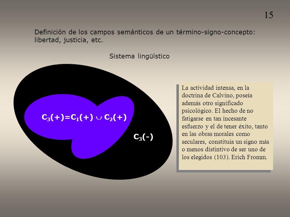 Sistema lingüístico C 3 (+)=C 1 (+) C 2 (+) C 3 (-) Definición de los campos semánticos de un término-signo-concepto: libertad, justicia, etc.
