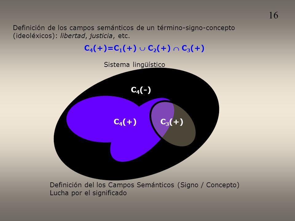 Sistema lingüístico C 4 (+) C 4 (-) Definición del los Campos Semánticos (Signo / Concepto) Lucha por el significado C 3 (+) C 4 (+)=C 1 (+) C 2 (+) C 3 (+) Definición de los campos semánticos de un término-signo-concepto (ideoléxicos): libertad, justicia, etc.