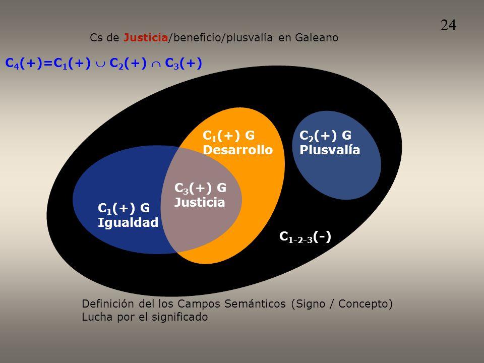 Definición del los Campos Semánticos (Signo / Concepto) Lucha por el significado C 4 (+)=C 1 (+) C 2 (+) C 3 (+) Cs de Justicia/beneficio/plusvalía en Galeano C 1-2-3 (-) C 2 (+) G Plusvalía C 1 (+) G Igualdad C 3 (+) G Justicia C 1 (+) G Desarrollo 24
