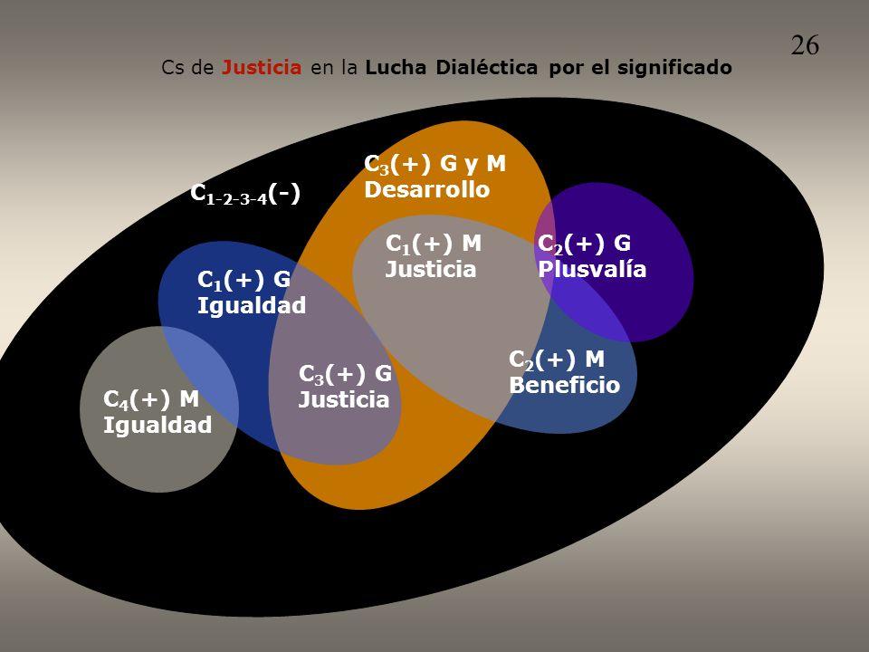 Cs de Justicia en la Lucha Dialéctica por el significado C 1-2-3-4 (-) C 2 (+) M Beneficio C 1 (+) M Justicia C 3 (+) G y M Desarrollo C 2 (+) G Plusvalía C 1 (+) G Igualdad C 3 (+) G Justicia C 4 (+) M Igualdad 26