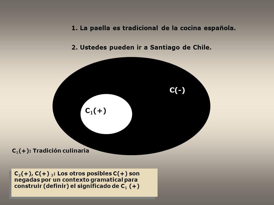 C 1 (+) C(-) C 1 (+): Tradición culinaria C 2 (+), C(+) 3 : Los otros posibles C(+) son negadas por un contexto gramatical para construir (definir) el significado de C 1 (+) 1.
