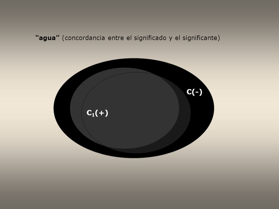 C(-) C 1 (+) agua (no concordancia entre el significado y el significante)
