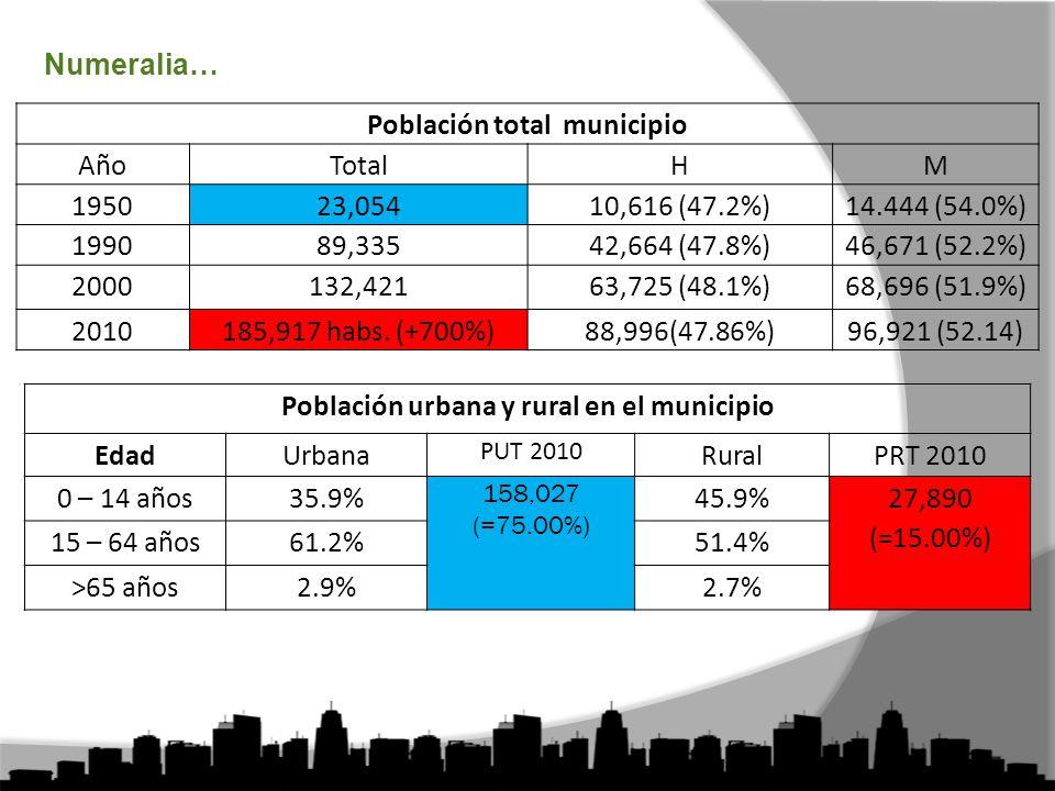Numeralia… Población total municipio AñoTotalHM 195023,05410,616 (47.2%)14.444 (54.0%) 199089,33542,664 (47.8%)46,671 (52.2%) 2000132,42163,725 (48.1%)68,696 (51.9%) 2010185,917 habs.