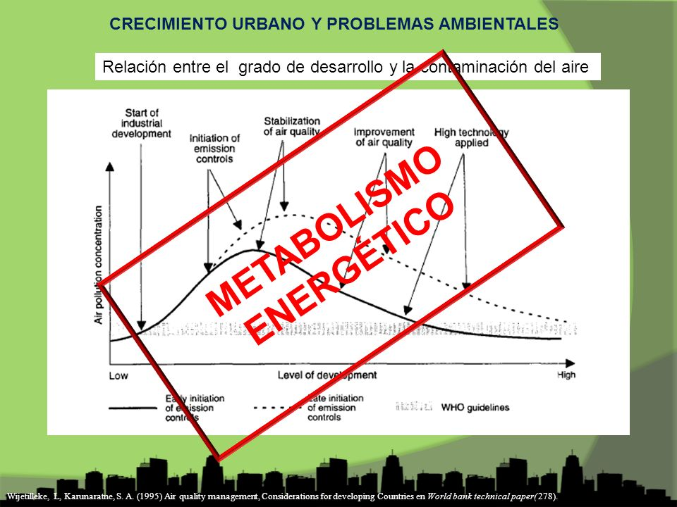 CRECIMIENTO URBANO Y PROBLEMAS AMBIENTALES METABOLISMO ENERGÉTICO Relación entre el grado de desarrollo y la contaminación del aire Wijetilleke, L, Karunaratne, S.