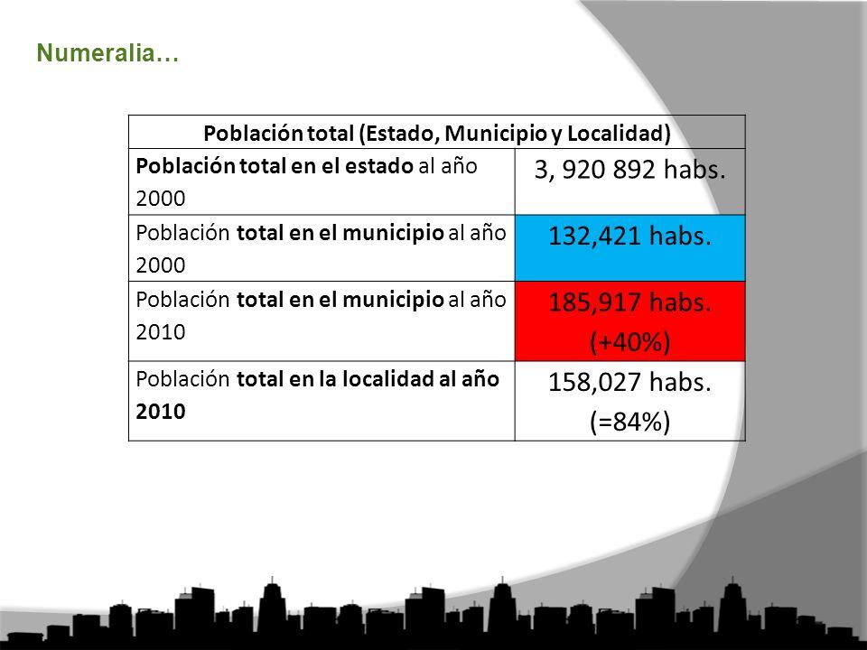 Numeralia… Población total (Estado, Municipio y Localidad) Población total en el estado al año 2000 3, 920 892 habs.