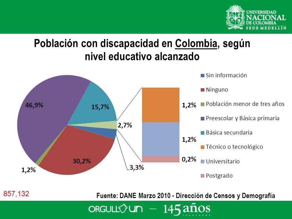 Fuente: DANE Marzo 2010 - Dirección de Censos y Demografía 857,132