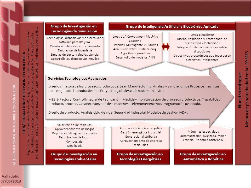 TALLERES INFORMATIVOS SOBRE HORIZONTE 2020 Valladolid 07/05/2013 Mejora de productividad en las PYMES Nuestro enfoque: Diagnósticos de posicionamiento en I+D, Diagnósticos tecnológicos, servicios información tecnológica.