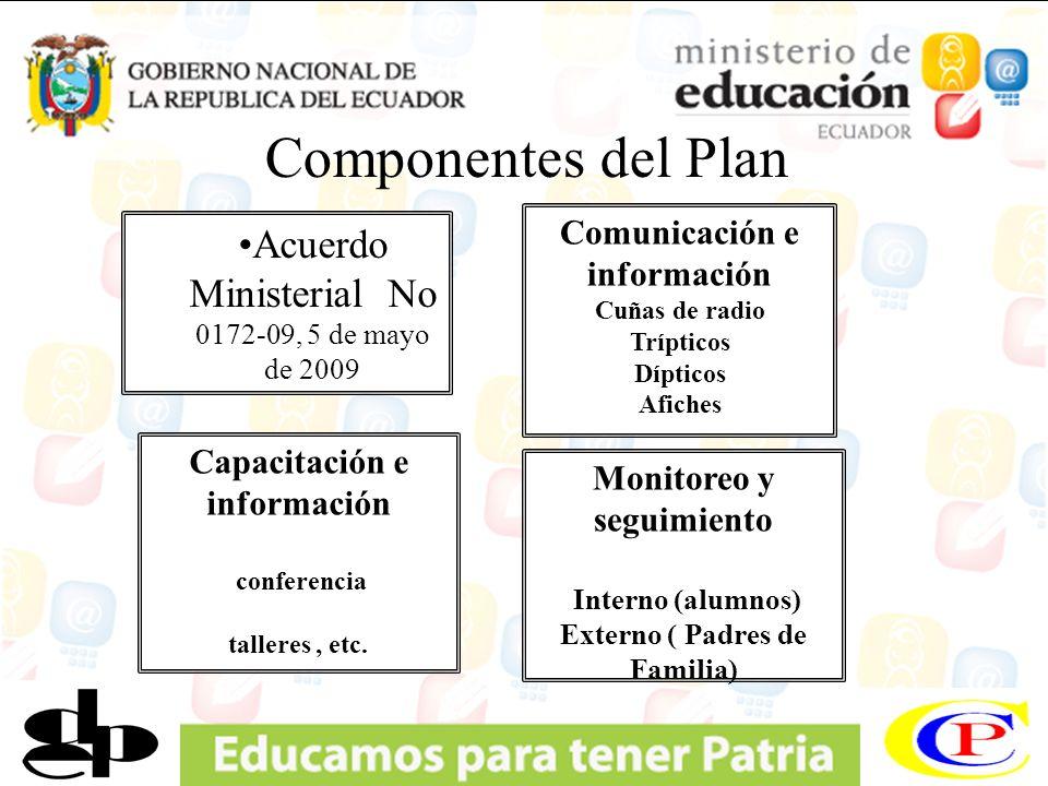 Componentes del Plan Acuerdo Ministerial No 0172-09, 5 de mayo de 2009 Comunicación e información Cuñas de radio Trípticos Dípticos Afiches Capacitaci