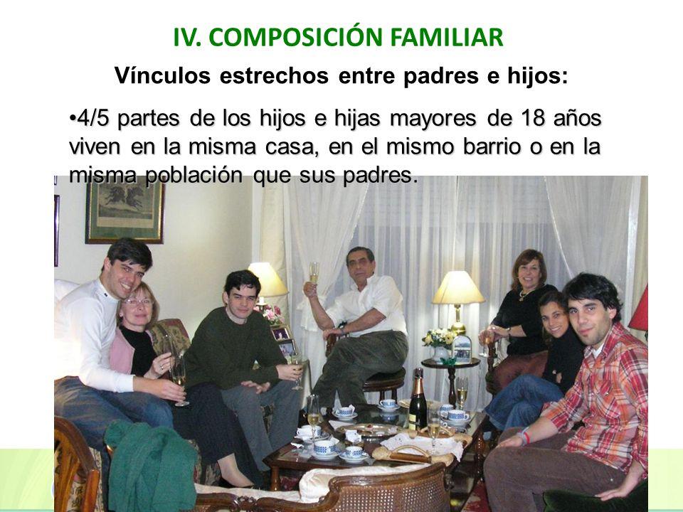 IV. COMPOSICIÓN FAMILIAR Vínculos estrechos entre padres e hijos: 4/5 partes de los hijos e hijas mayores de 18 años viven en la misma casa, en el mis