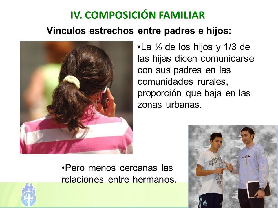 IV. COMPOSICIÓN FAMILIAR La ½ de los hijos y 1/3 de las hijas dicen comunicarse con sus padres en las comunidades rurales, proporción que baja en las