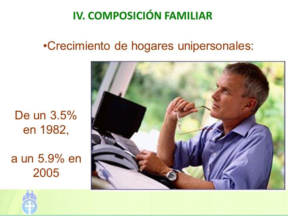 IV. COMPOSICIÓN FAMILIAR Crecimiento de hogares unipersonales: De un 3.5% en 1982, a un 5.9% en 2005