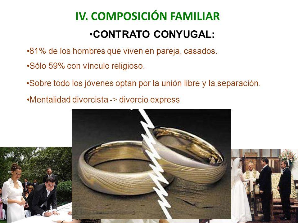 IV. COMPOSICIÓN FAMILIAR Sobre todo los jóvenes optan por la unión libre y la separación. CONTRATO CONYUGAL: 81% de los hombres que viven en pareja, c