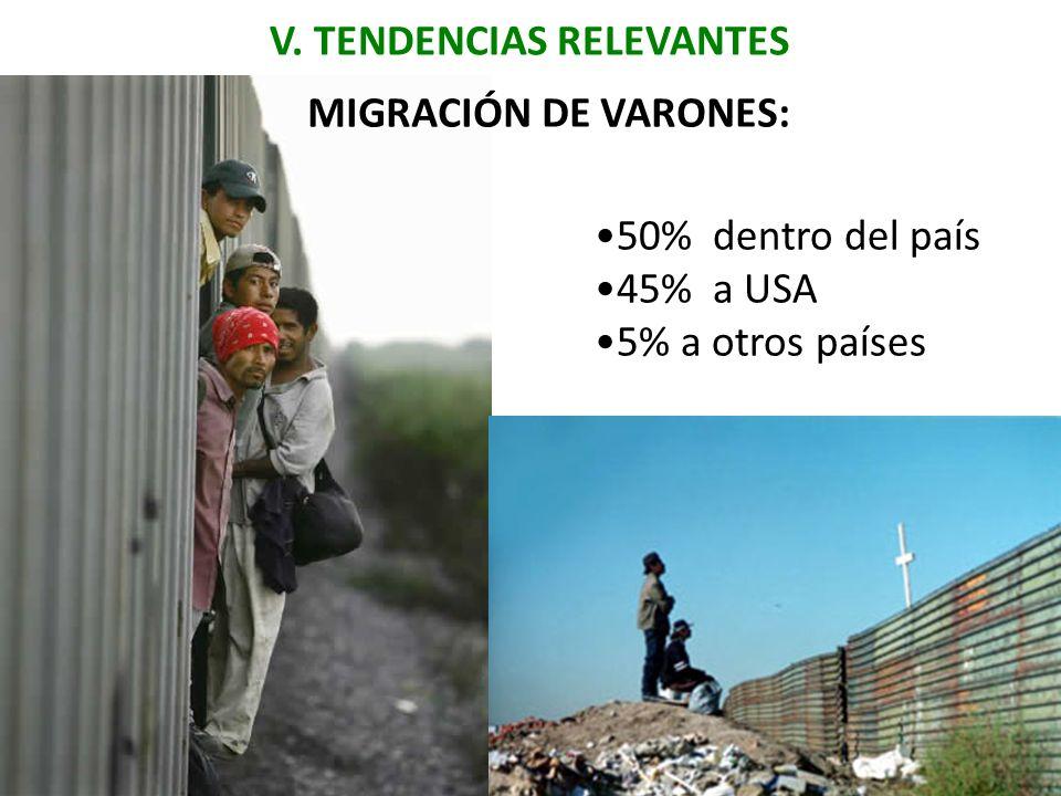 V. TENDENCIAS RELEVANTES 50% dentro del país 45% a USA 5% a otros países MIGRACIÓN DE VARONES: