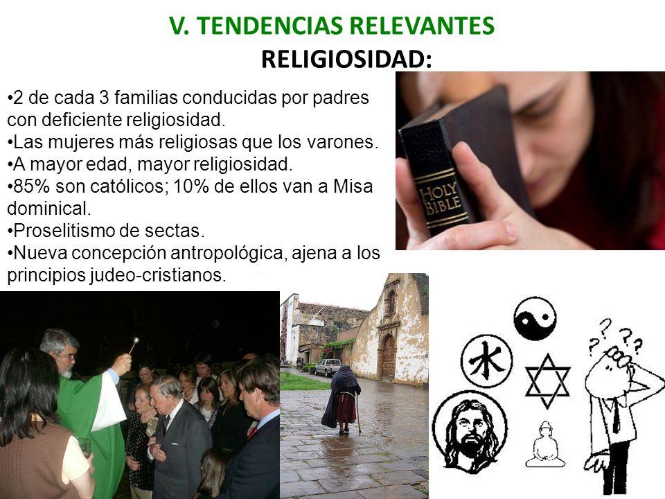 V. TENDENCIAS RELEVANTES RELIGIOSIDAD: 2 de cada 3 familias conducidas por padres con deficiente religiosidad. Las mujeres más religiosas que los varo